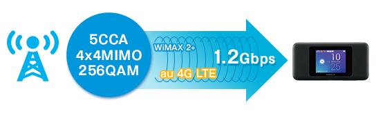 W06通信速度下り最大1.2Gbps